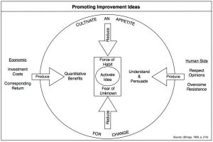 promoting improvement ideas v veer