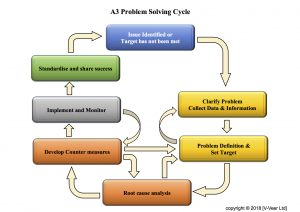 a3 problem solving cycle v veer